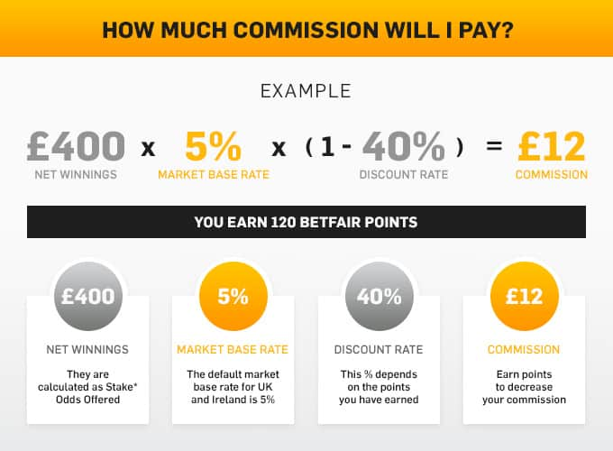 betfair points