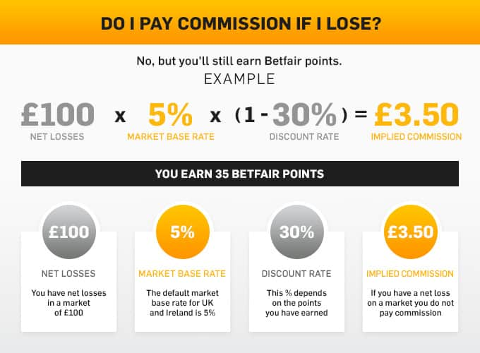 betfair implied commission