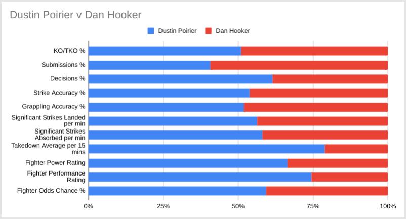 Hooker v Poirier tips
