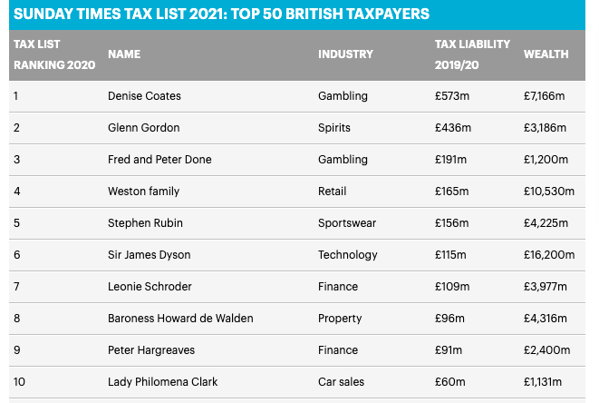 top british taxpayers